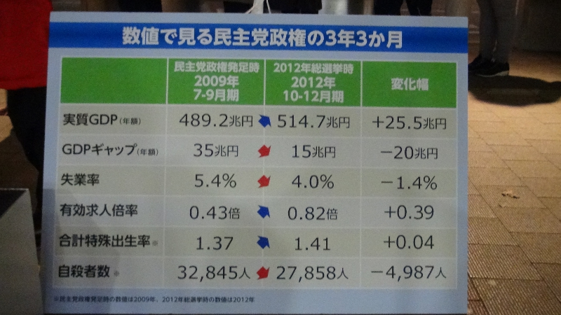 菅直人・元首相が演説で用いた民主党の経済実績に関するパネル